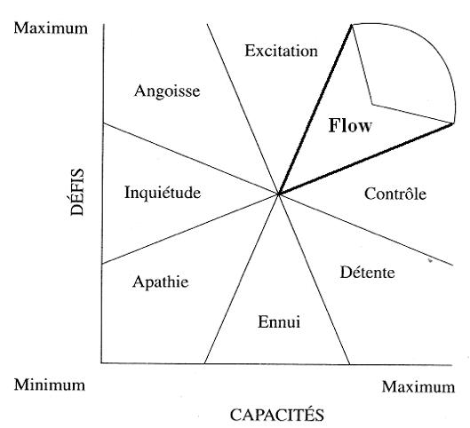 L'état de flux/flow Figure13-Csikszentmihalyi1990