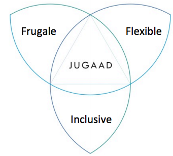 JUGAAD : Innovation frugale, flexibe et inclusive